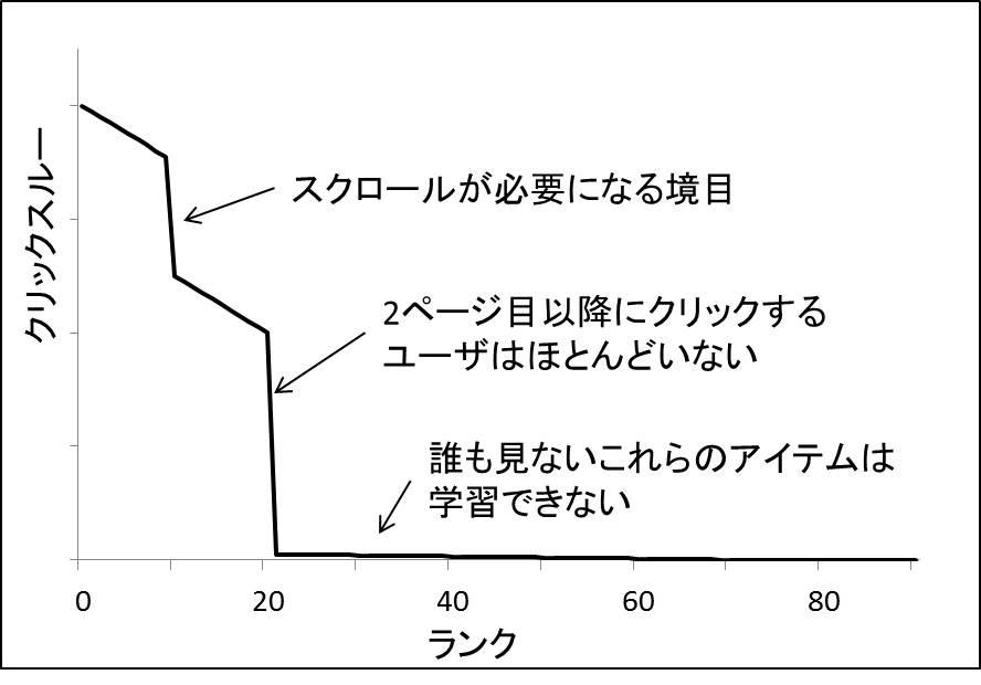 図.Webページに訪れるユーザは2ページ目以降に提示される商品はほとんど見ない